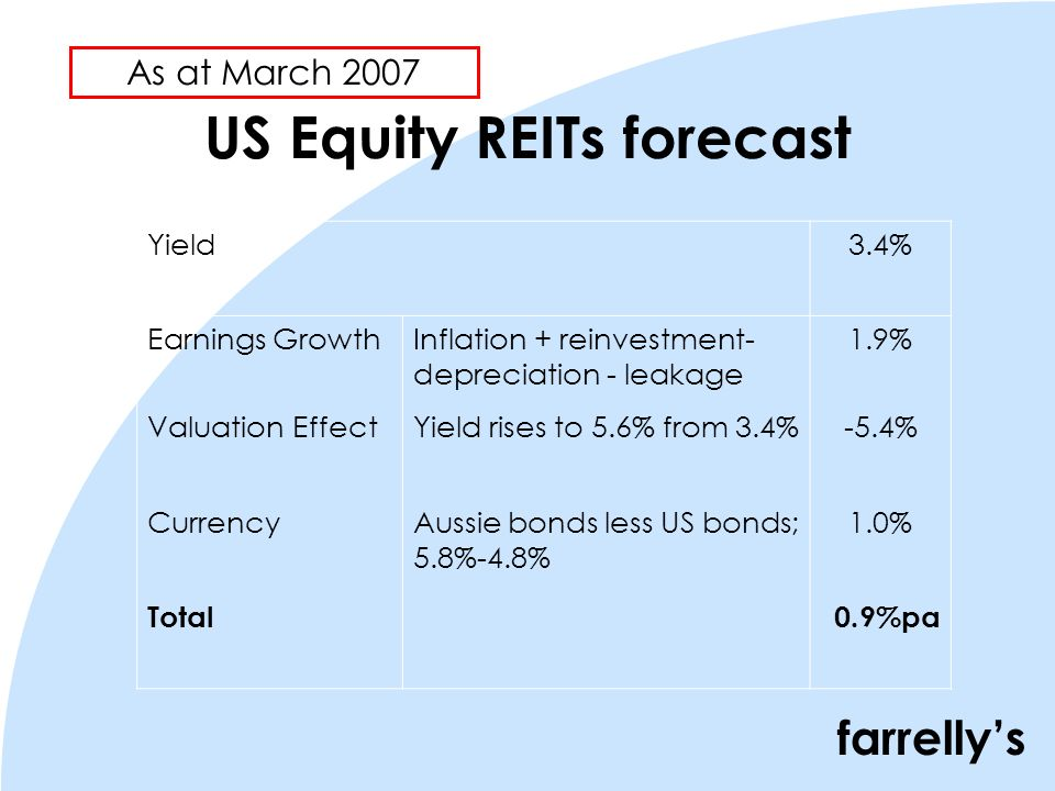 farrellys US Equity REITs forecast Yield3.4% Earnings GrowthInflation + reinvestment- depreciation - leakage 1.9% Valuation EffectYield rises to 5.6% from 3.4%-5.4% CurrencyAussie bonds less US bonds; 5.8%-4.8% 1.0% Total0.9%pa As at March 2007