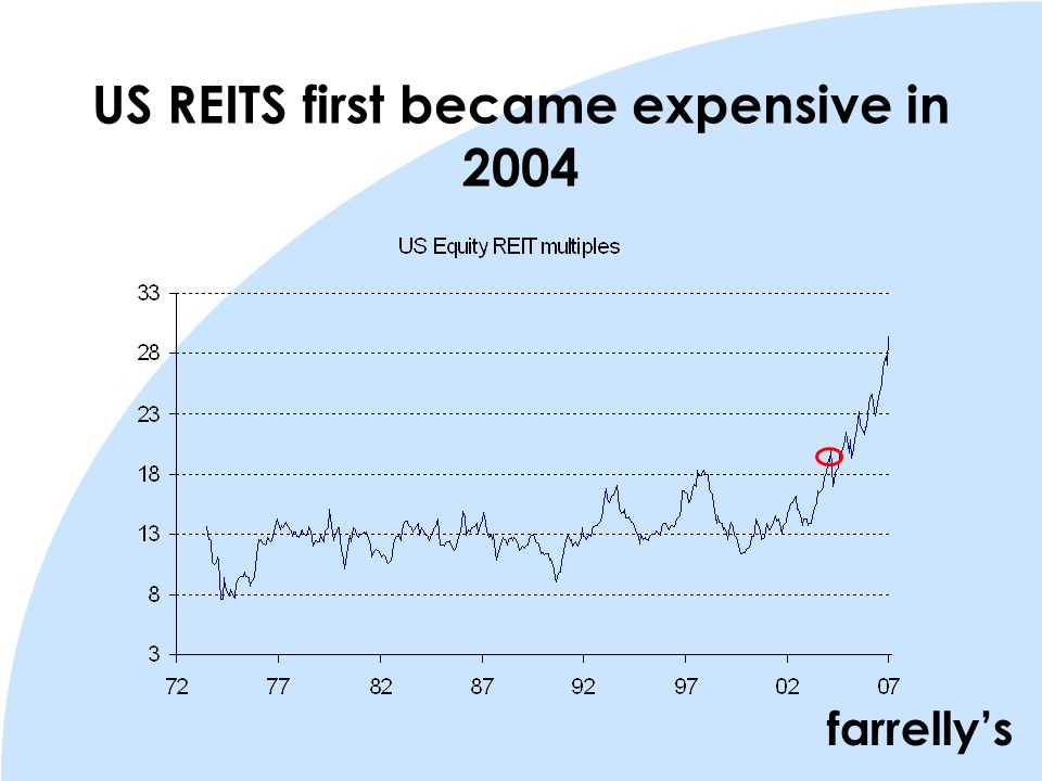 farrellys US REITS first became expensive in 2004