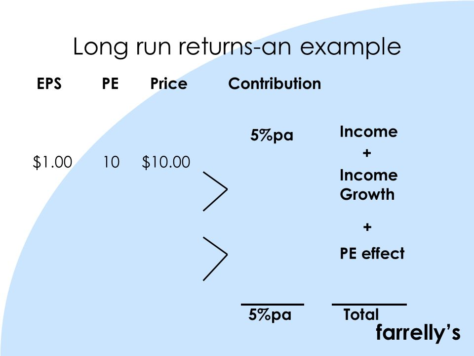 farrellys Long run returns-an example 5%pa EPS PE Price Contribution $1.00 10 $10.00 Income Growth Income PE effect Total 5%pa + +