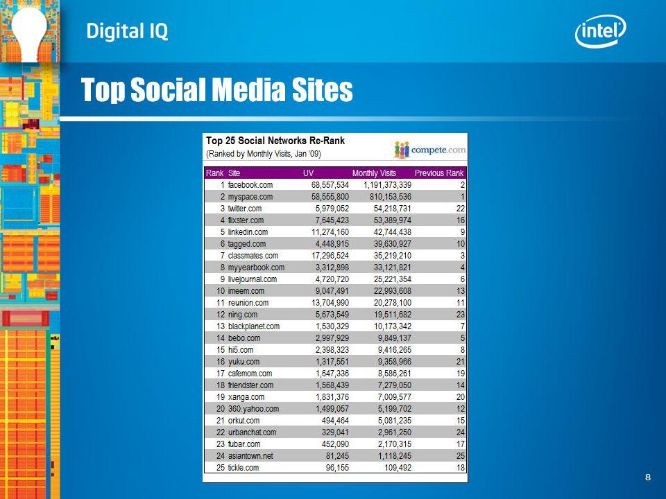 8 Top Social Media Sites