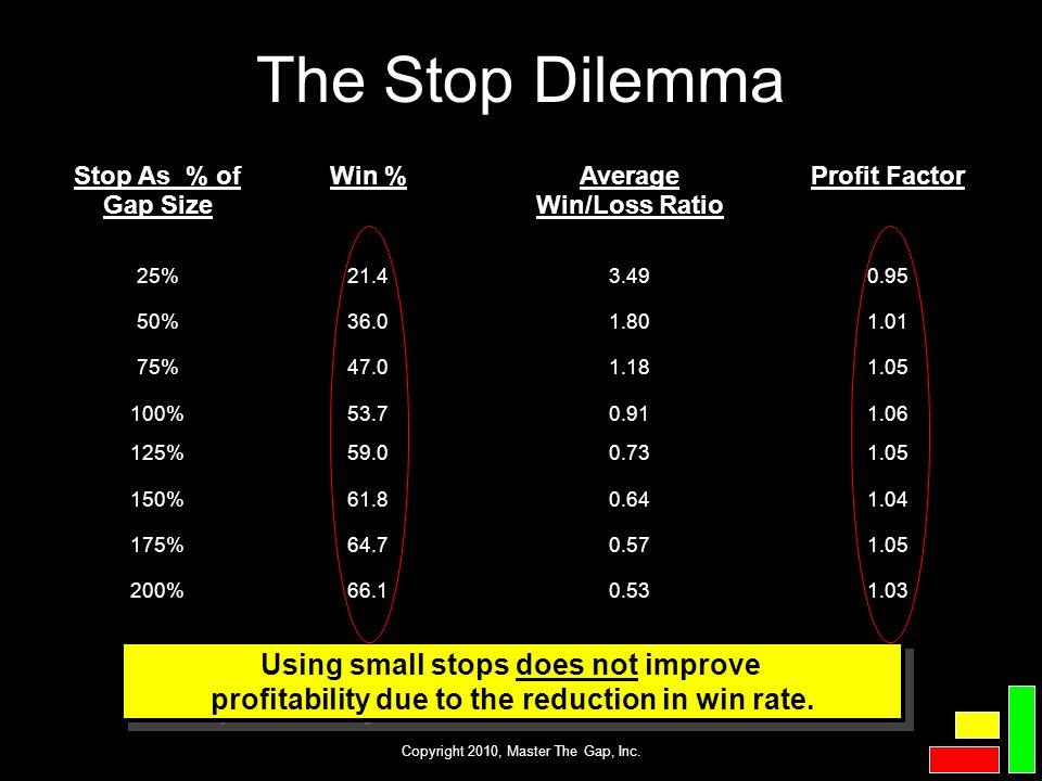 Copyright 2010, Master The Gap, Inc. Stop As % of Gap Size Win %Average Win/Loss Ratio Profit Factor 25%21.43.490.95 50%36.01.801.01 75%47.01.181.05 1