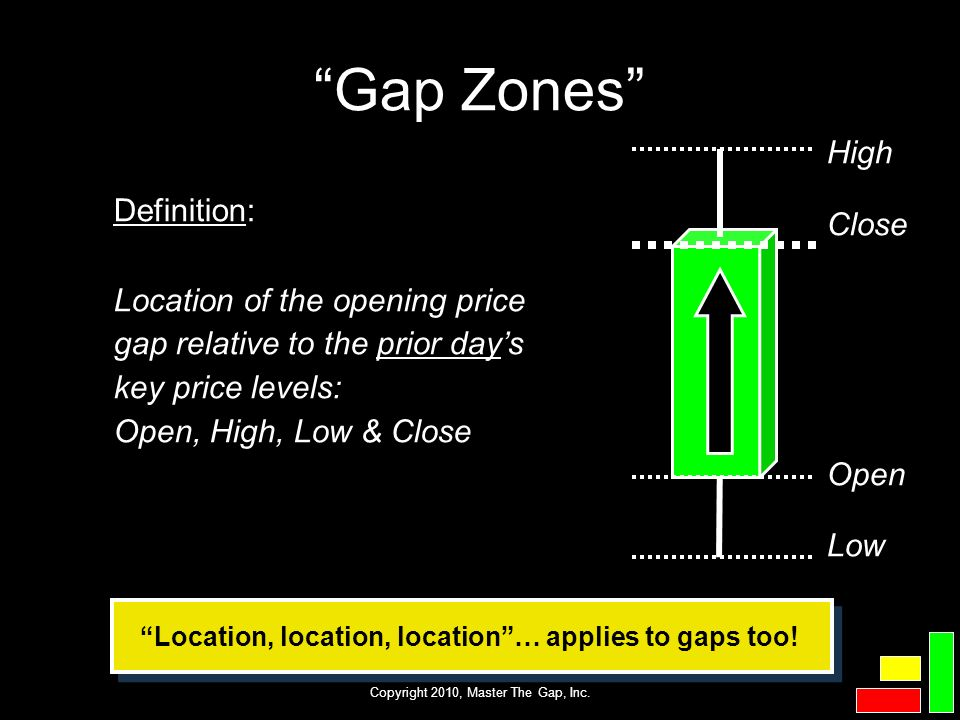 Copyright 2010, Master The Gap, Inc. Gap Zones Definition: Location of the opening price gap relative to the prior days key price levels: Open, High,