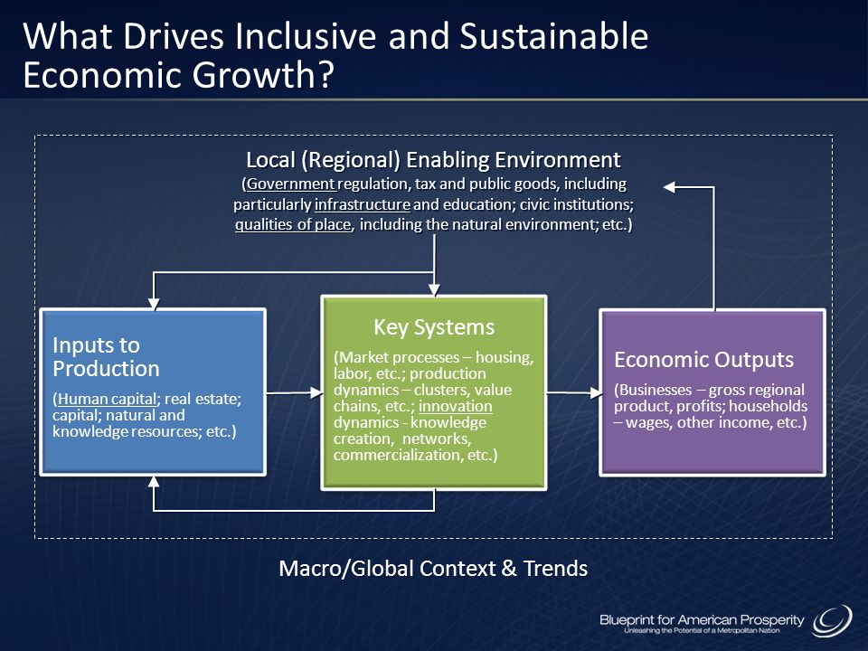 Key Systems (Market processes – housing, labor, etc.; production dynamics – clusters, value chains, etc.; innovation dynamics - knowledge creation, networks, commercialization, etc.) Local (Regional) Enabling Environment (Government regulation, tax and public goods, including particularly infrastructure and education; civic institutions; qualities of place, including the natural environment; etc.) Local (Regional) Enabling Environment (Government regulation, tax and public goods, including particularly infrastructure and education; civic institutions; qualities of place, including the natural environment; etc.) Inputs to Production (Human capital; real estate; capital; natural and knowledge resources; etc.) Economic Outputs (Businesses – gross regional product, profits; households – wages, other income, etc.) Macro/Global Context & Trends What Drives Inclusive and Sustainable Economic Growth