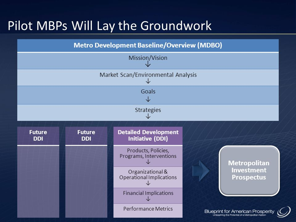 Metro Development Baseline/Overview (MDBO) Mission/Vision Market Scan/Environmental Analysis Goals Strategies Detailed Development Initiative (DDI) Products, Policies, Programs, Interventions Organizational & Operational Implications Financial Implications Performance Metrics Pilot MBPs Will Lay the Groundwork Future DDI Metropolitan Investment Prospectus Future DDI