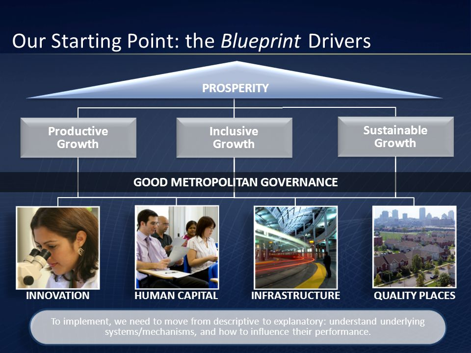 Our Starting Point: the Blueprint Drivers To implement, we need to move from descriptive to explanatory: understand underlying systems/mechanisms, and how to influence their performance.