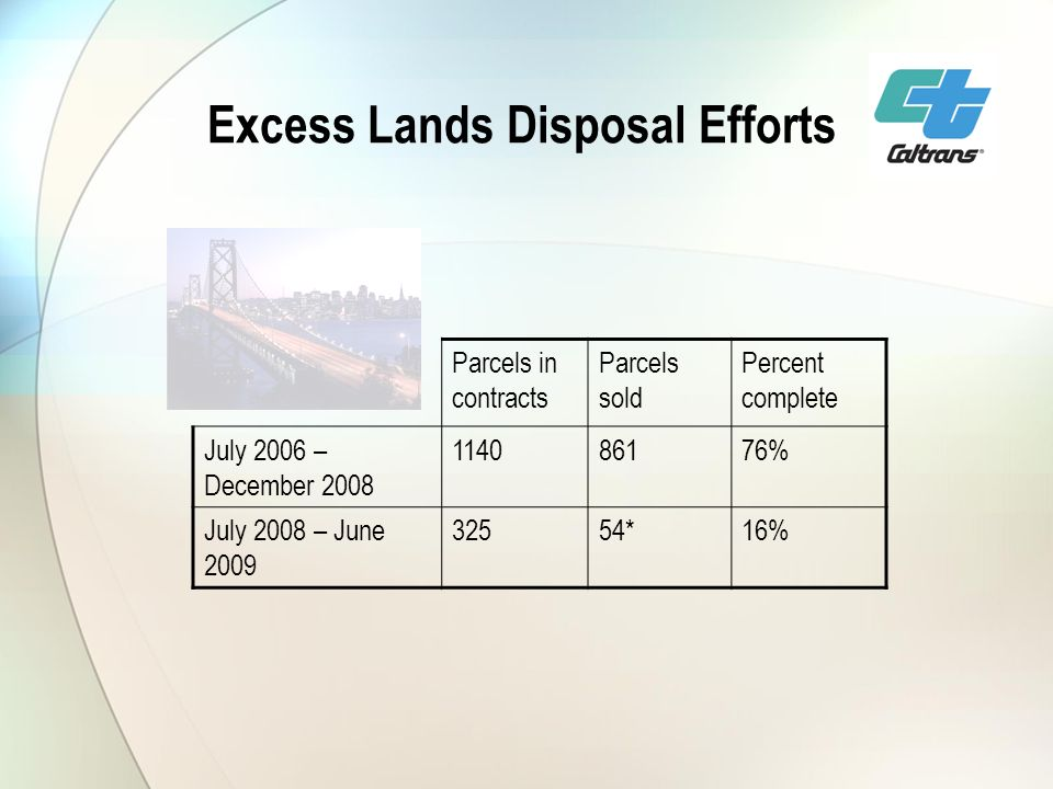 Excess Lands Disposal Efforts Parcels in contracts Parcels sold Percent complete July 2006 – December 2008 114086176% July 2008 – June 2009 32554*16%