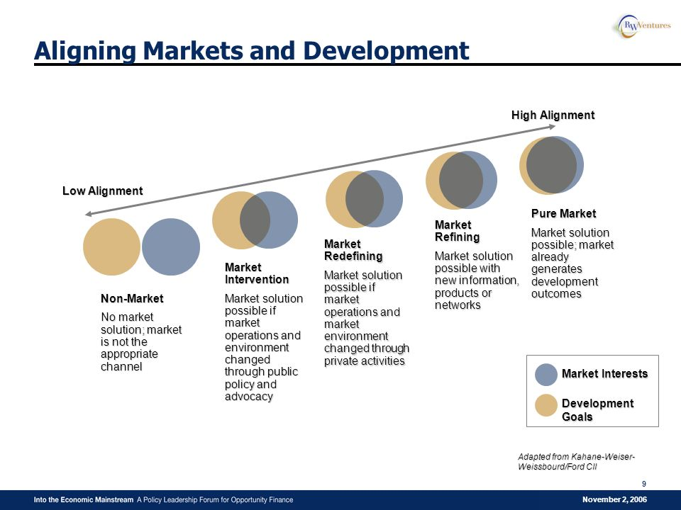November 2, 2006 9 Aligning Markets and Development Low Alignment High Alignment Market Intervention Market solution possible if market operations and