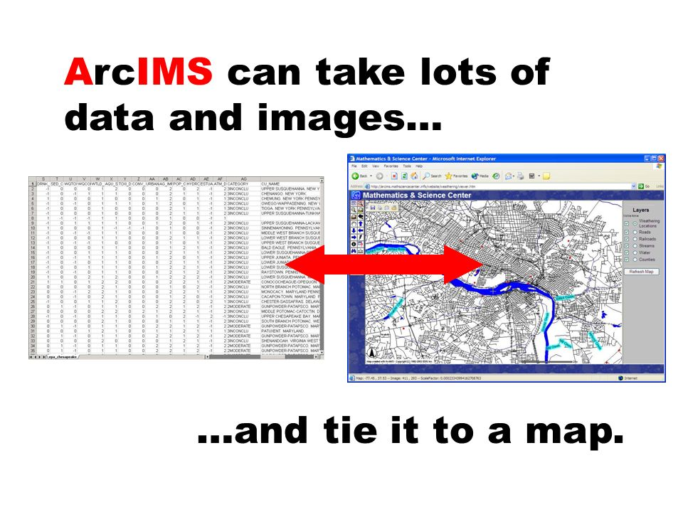 ArcIMS can take lots of data and images… …and tie it to a map.
