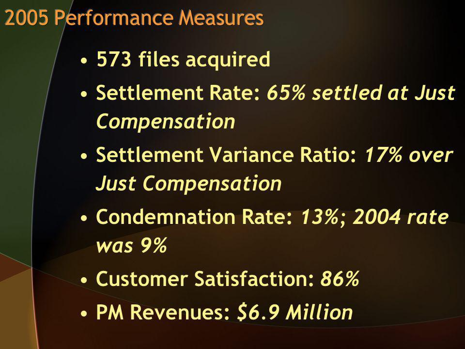 573 files acquired Settlement Rate: 65% settled at Just Compensation Settlement Variance Ratio: 17% over Just Compensation Condemnation Rate: 13%; 2004 rate was 9% Customer Satisfaction: 86% PM Revenues: $6.9 Million