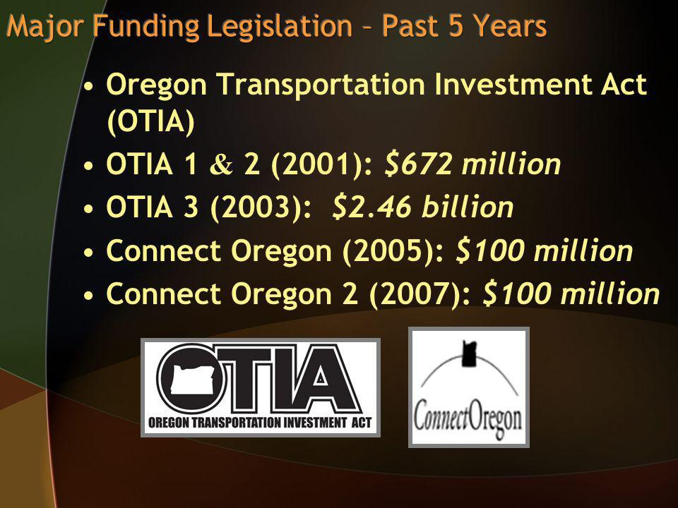 Oregon Transportation Investment Act (OTIA) OTIA 1 & 2 (2001): $672 million OTIA 3 (2003): $2.46 billion Connect Oregon (2005): $100 million Connect Oregon 2 (2007): $100 million