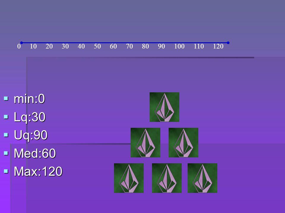 min:0 min:0 Lq:30 Lq:30 Uq:90 Uq:90 Med:60 Med:60 Max:120 Max:120 0 10 20 30 40 50 60 70 80 90 100 110 120