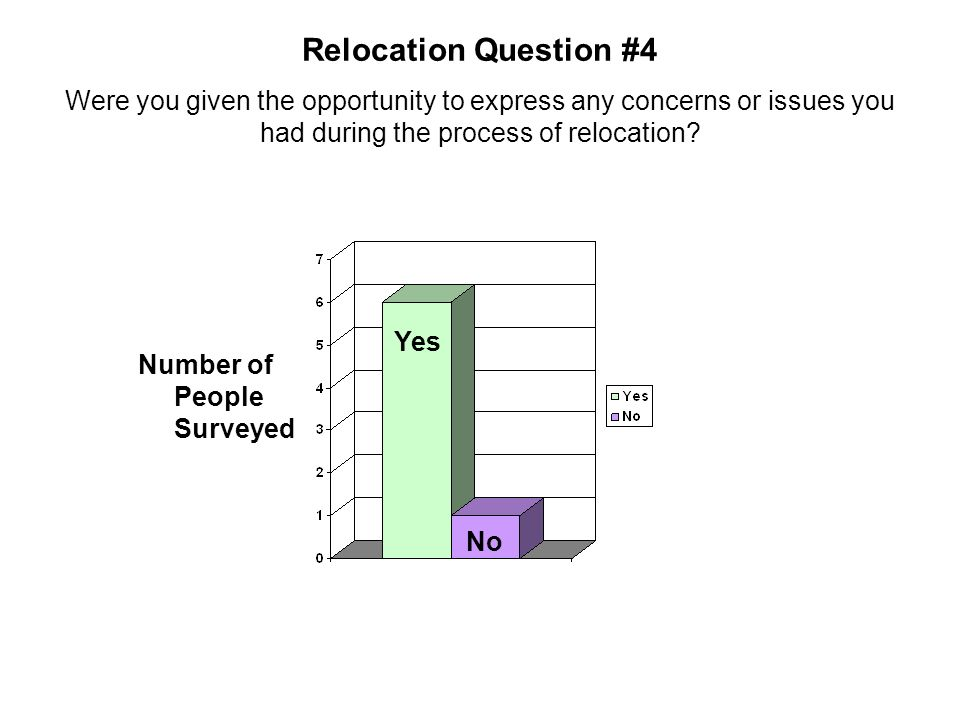 Relocation Question #4 Were you given the opportunity to express any concerns or issues you had during the process of relocation? Number of People Sur
