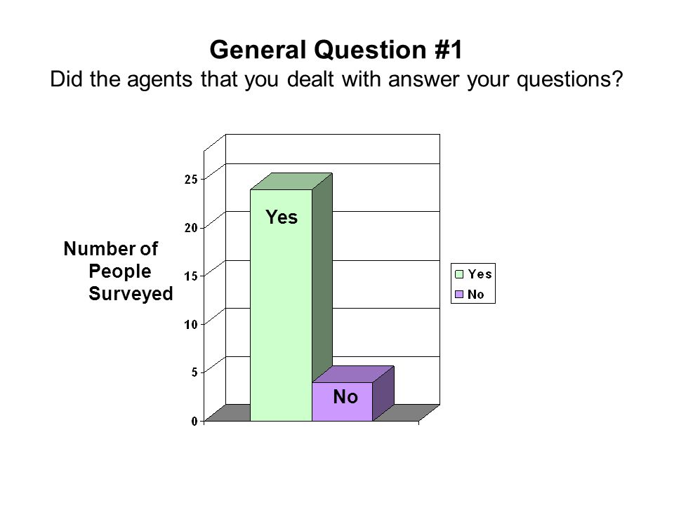 General Question #1 Did the agents that you dealt with answer your questions? Number of People Surveyed Yes No