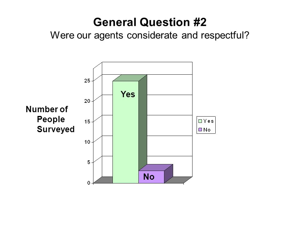 General Question #2 Were our agents considerate and respectful? Number of People Surveyed No Yes
