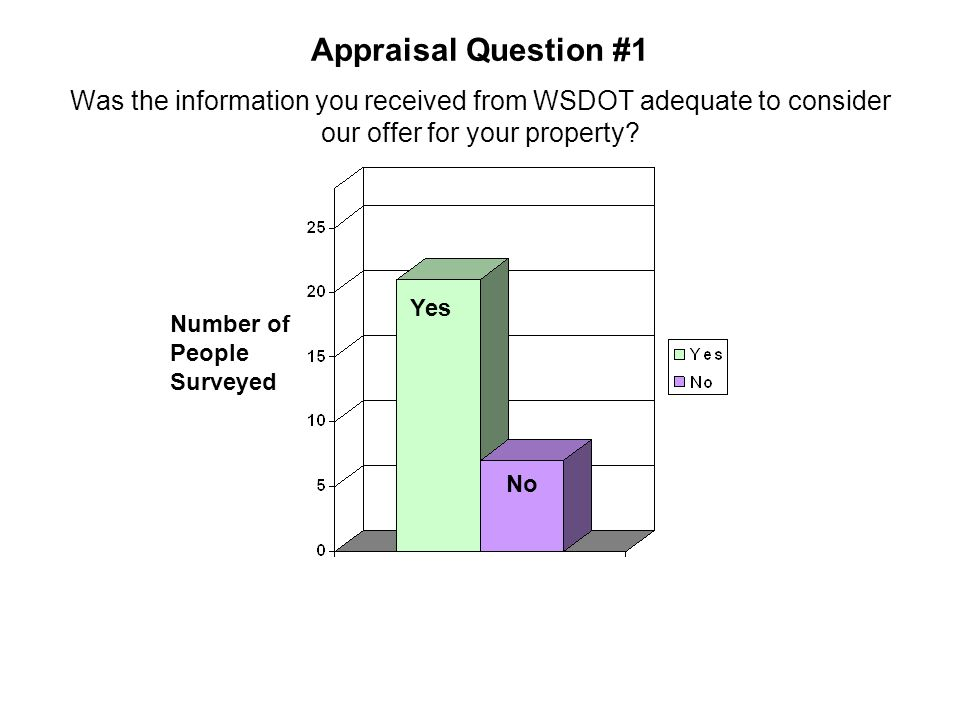 Appraisal Question #1 Was the information you received from WSDOT adequate to consider our offer for your property? Number of People Surveyed Yes No