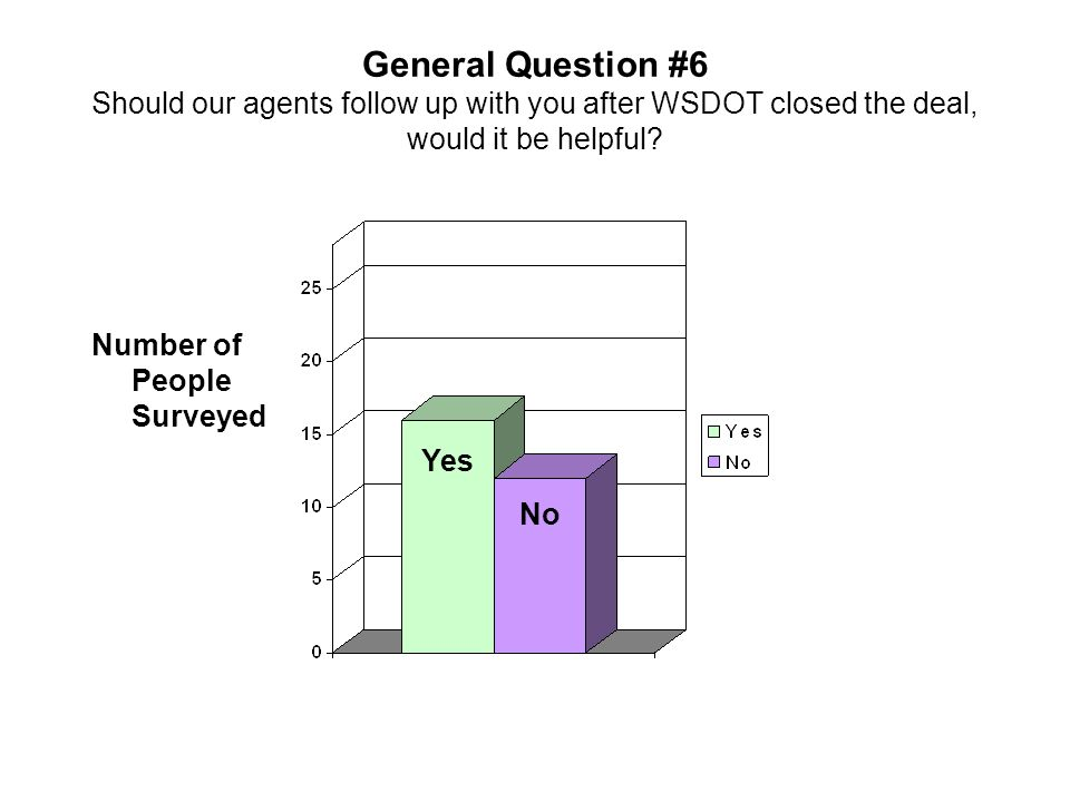 General Question #6 Should our agents follow up with you after WSDOT closed the deal, would it be helpful? Number of People Surveyed Yes No