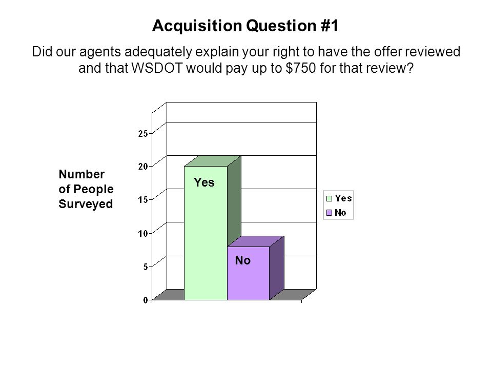 Acquisition Question #1 Did our agents adequately explain your right to have the offer reviewed and that WSDOT would pay up to $750 for that review? N