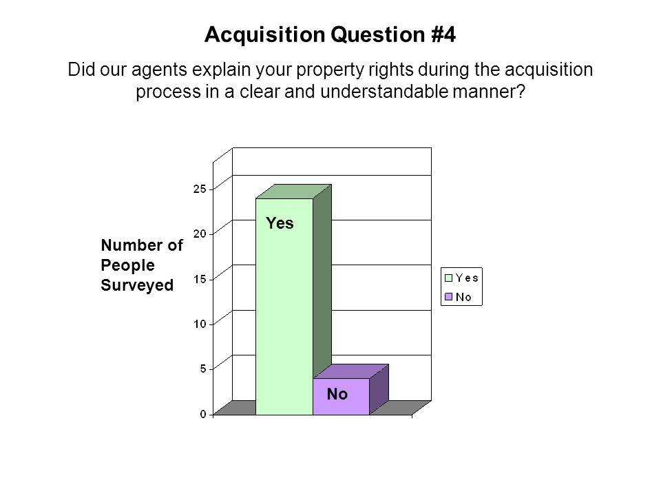 Acquisition Question #4 Did our agents explain your property rights during the acquisition process in a clear and understandable manner? Number of Peo