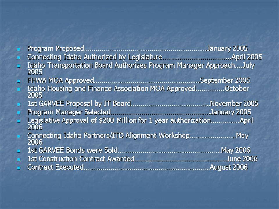 Program Proposed……………………………………………………….January 2005 Program Proposed……………………………………………………….January 2005 Connecting Idaho Authorized by Legislature………………