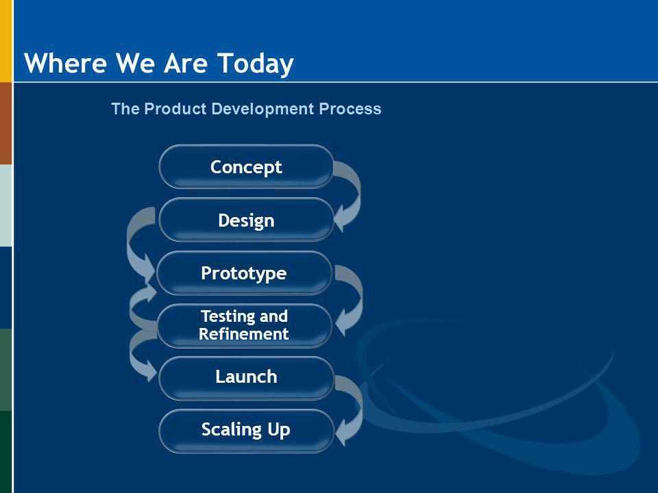 Where We Are Today Concept Prototype Testing and Refinement Launch Scaling Up Design The Product Development Process