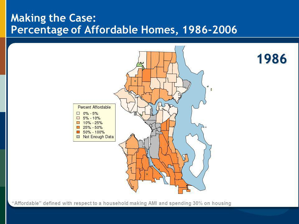 Making the Case: Percentage of Affordable Homes, 1986-2006 1986 Affordable defined with respect to a household making AMI and spending 30% on housing