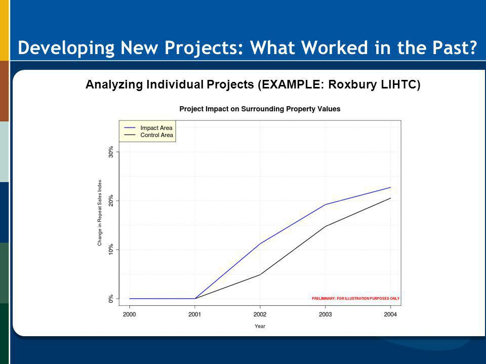Developing New Projects: What Worked in the Past? Analyzing Individual Projects (EXAMPLE: Roxbury LIHTC)
