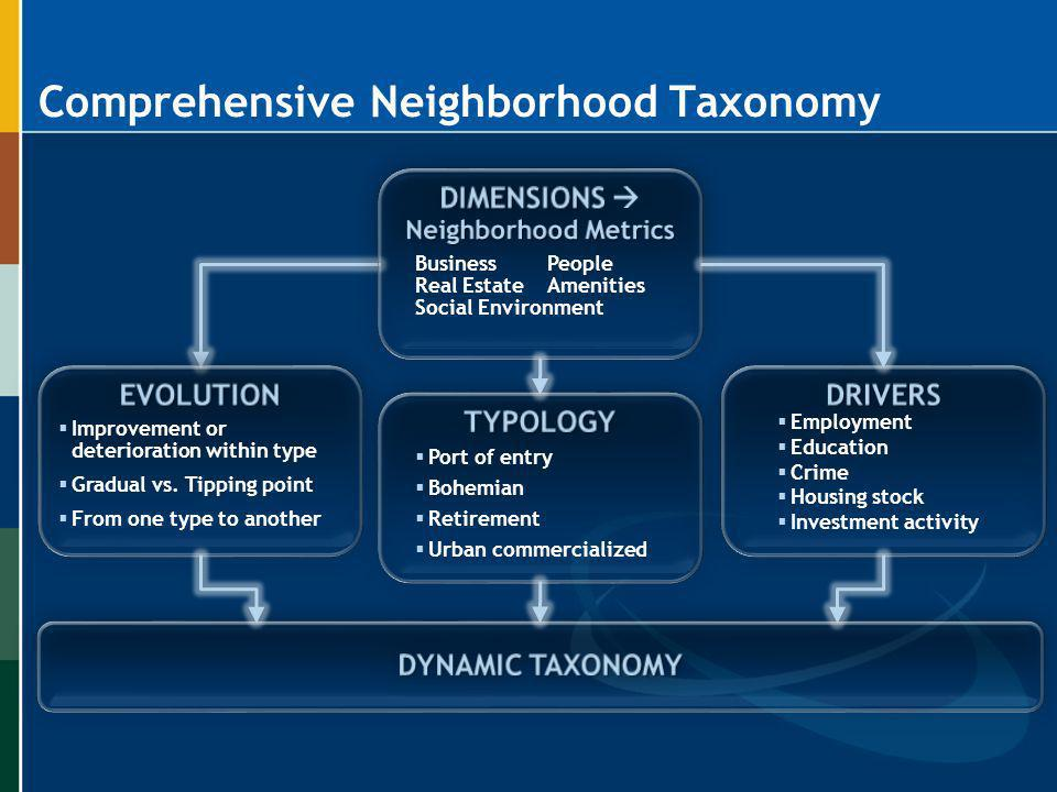 Neighborhood Reports + : Applying the DNT Neighborhood Typology Key Dimensions: People Income Age Foreign Born Place Land Use Housing Stock Business Types Variables