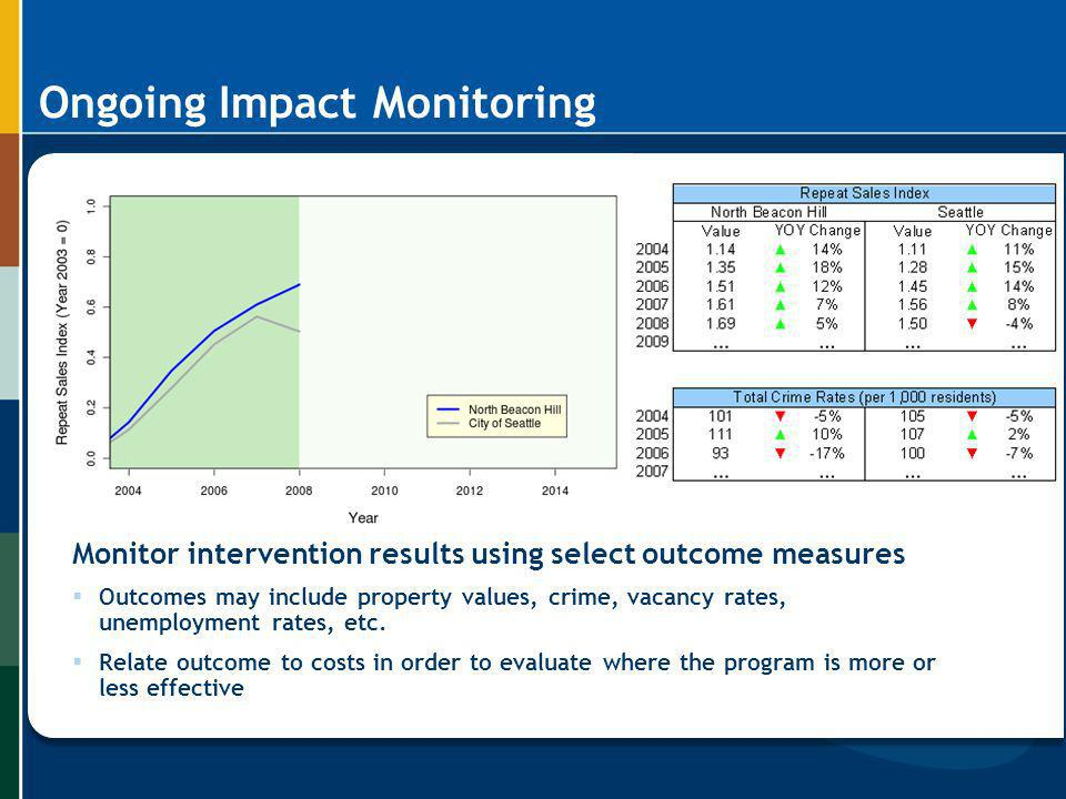 Ongoing Impact Monitoring Monitor intervention results using select outcome measures Outcomes may include property values, crime, vacancy rates, unemp