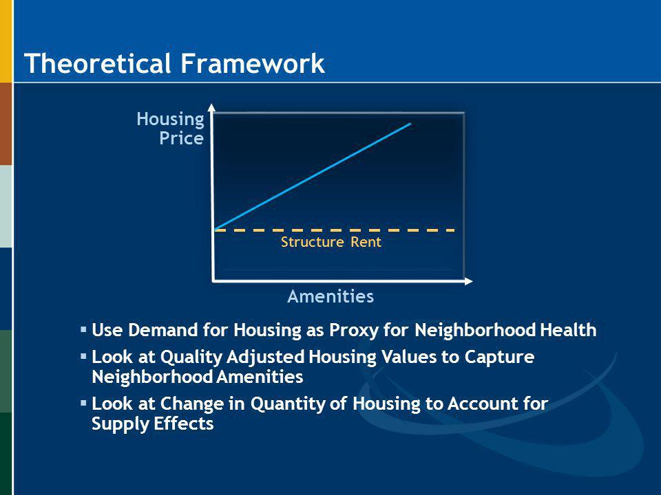 Theoretical Framework Use Demand for Housing as Proxy for Neighborhood Health Look at Quality Adjusted Housing Values to Capture Neighborhood Amenitie