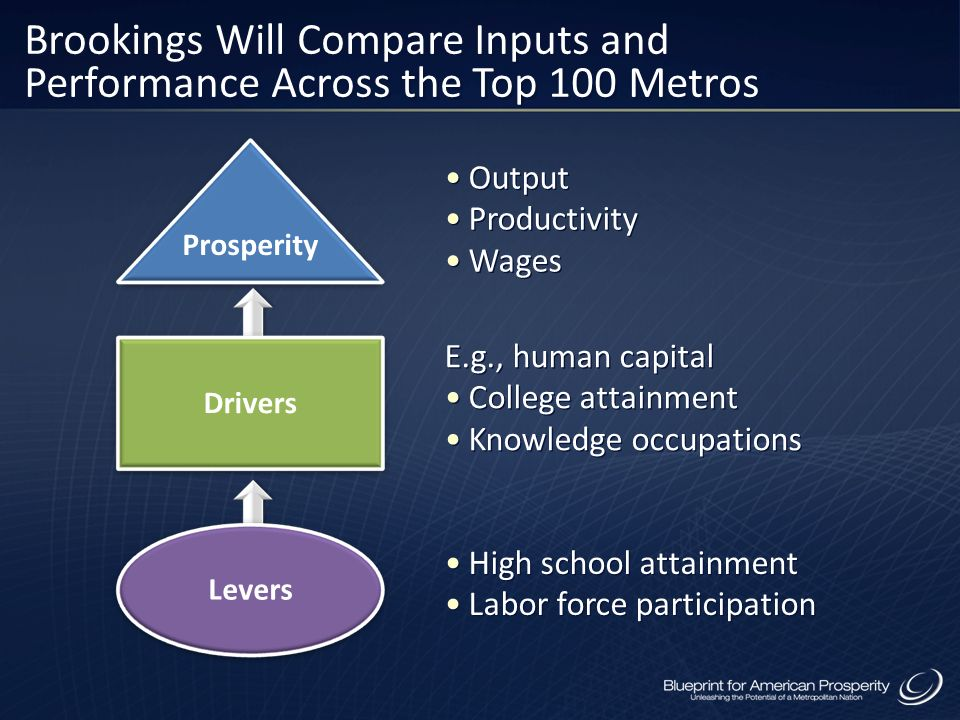 Brookings Will Compare Inputs and Performance Across the Top 100 Metros Output Productivity Wages E.g., human capital College attainment Knowledge occ