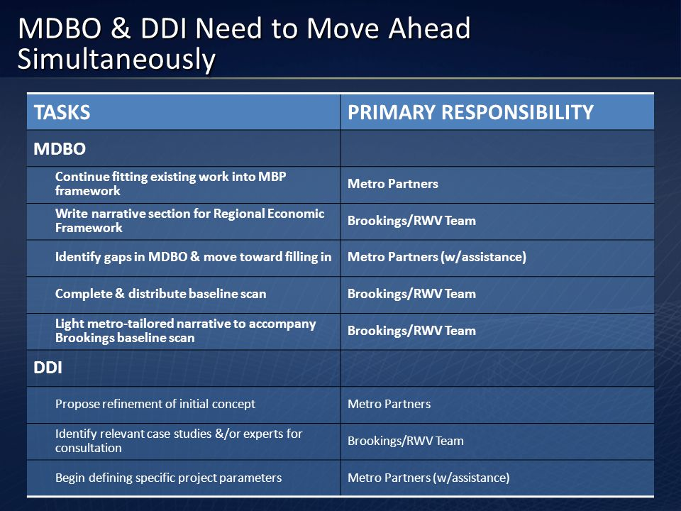 MDBO & DDI Need to Move Ahead Simultaneously TASKSPRIMARY RESPONSIBILITY MDBO Continue fitting existing work into MBP framework Metro Partners Write n