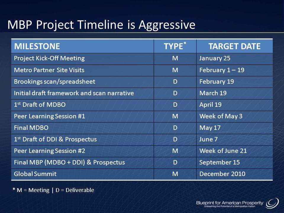 MBP Project Timeline is Aggressive MILESTONETYPE * TARGET DATE Project Kick-Off MeetingMJanuary 25 Metro Partner Site VisitsMFebruary 1 – 19 Brookings