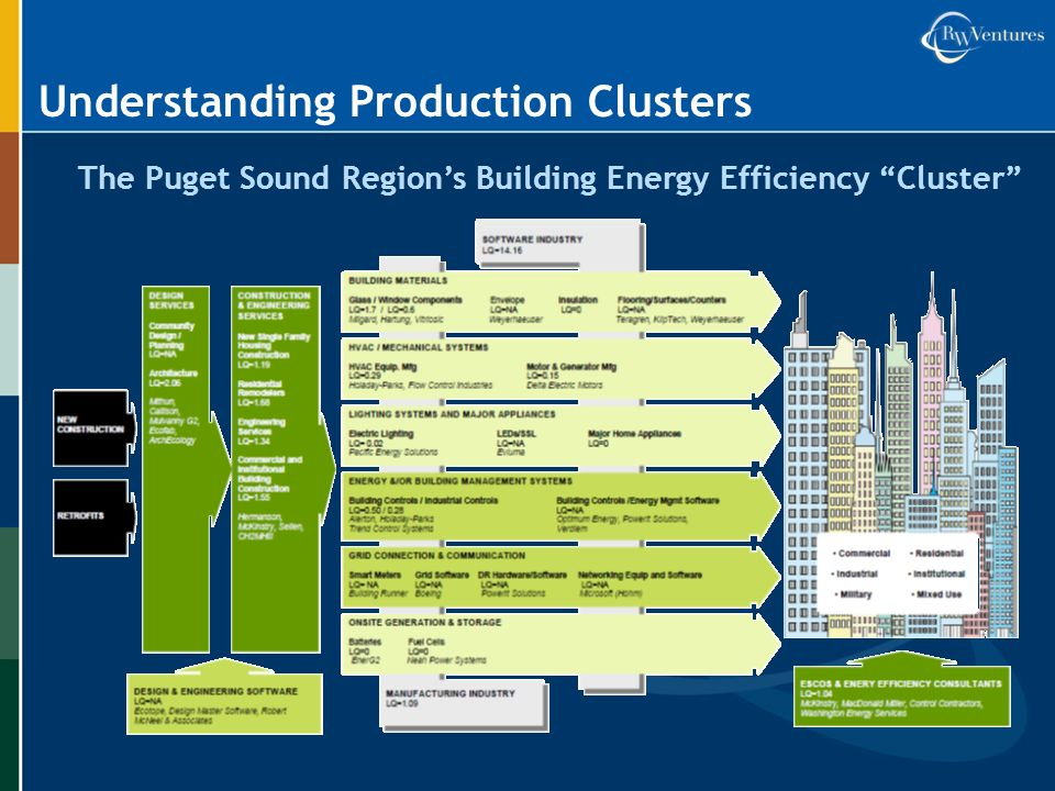 The Puget Sound Regions Building Energy Efficiency Cluster Understanding Production Clusters