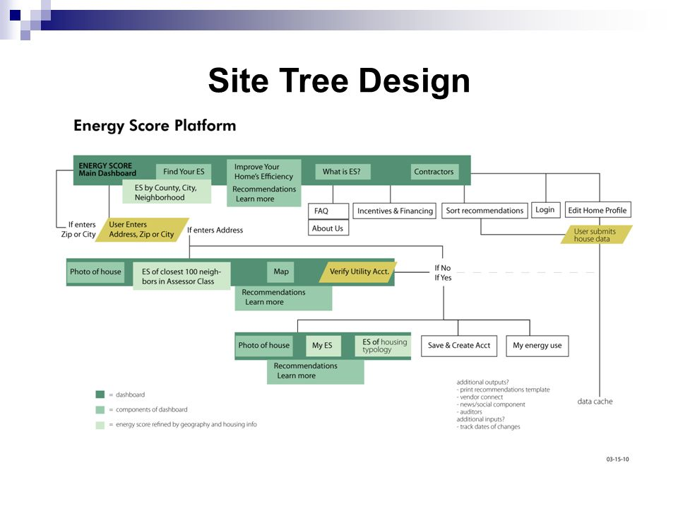 Site Tree Design