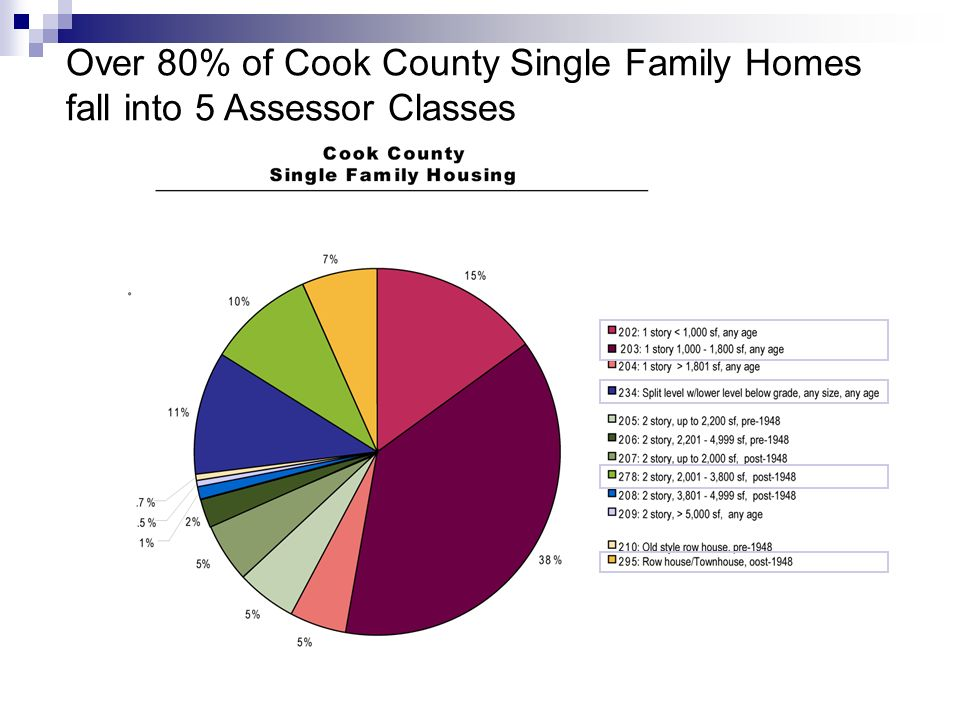Over 80% of Cook County Single Family Homes fall into 5 Assessor Classes