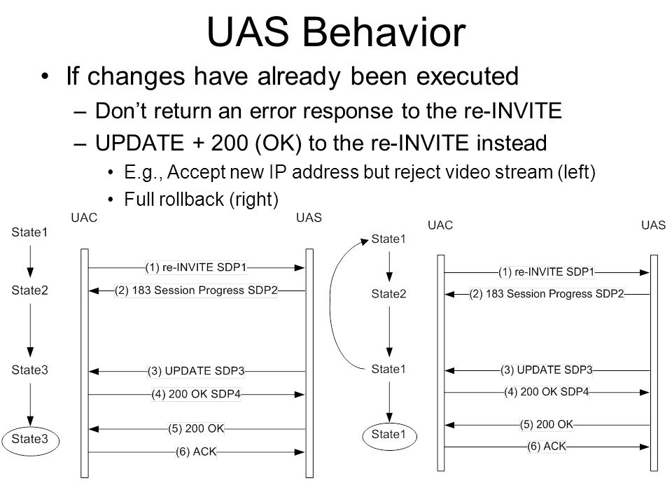 UAS Behavior If changes have already been executed –Dont return an error response to the re-INVITE –UPDATE + 200 (OK) to the re-INVITE instead E.g., Accept new IP address but reject video stream (left) Full rollback (right)