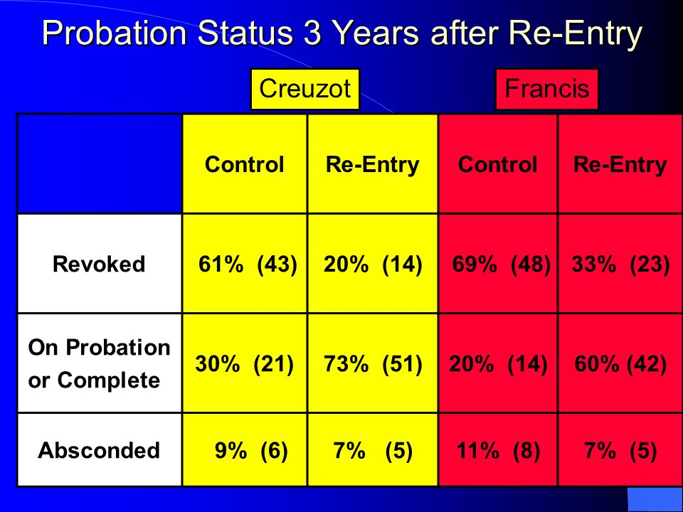 Probation Status 3 Years after Re-Entry ControlRe-EntryControlRe-Entry Revoked 61% (43) 20% (14) 69% (48)33% (23) On Probation or Complete 30% (21)73%