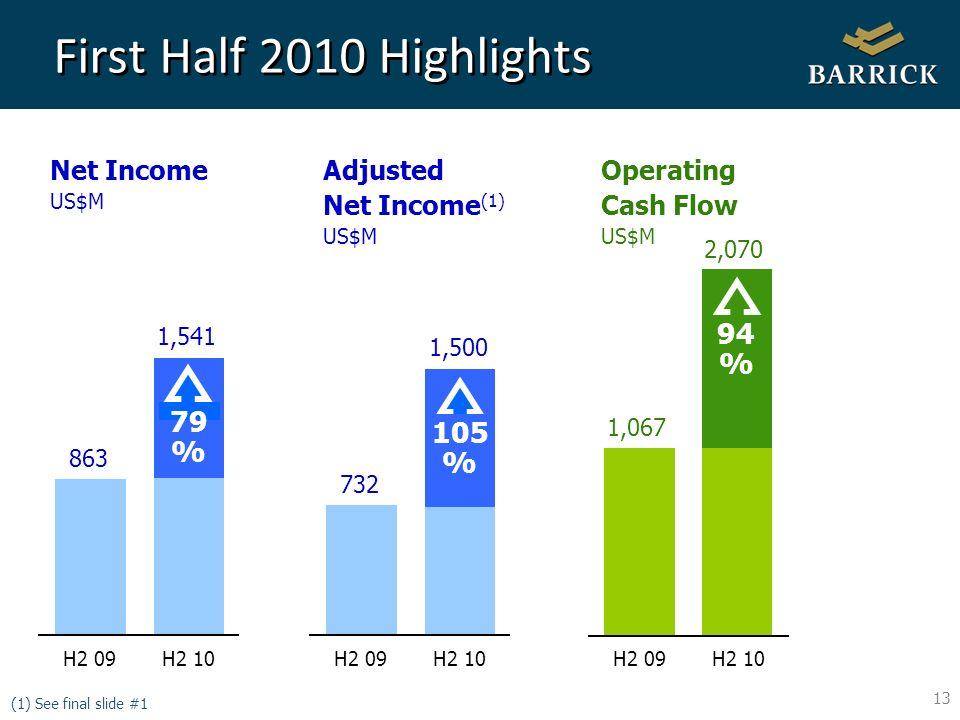 13 First Half 2010 Highlights (1) See final slide #1 Operating Cash Flow US$M Net Income US$M Adjusted Net Income (1) US$M 94 % 79 % 1,067 2,070 1,541 1, H2 09 H % 863 H2 09 H2 10 H2 09 H2 10