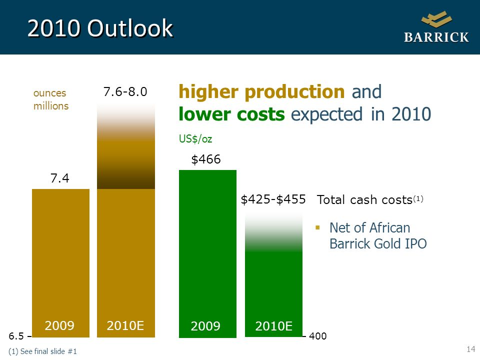 14 2010 Outlook higher production and lower costs expected in 2010 (1) See final slide #1 ounces millions $466 $425-$455 2009 2010E 6.5 2009 2010E 7.4 7.6-8.0 400 US$/oz Total cash costs (1) Net of African Barrick Gold IPO