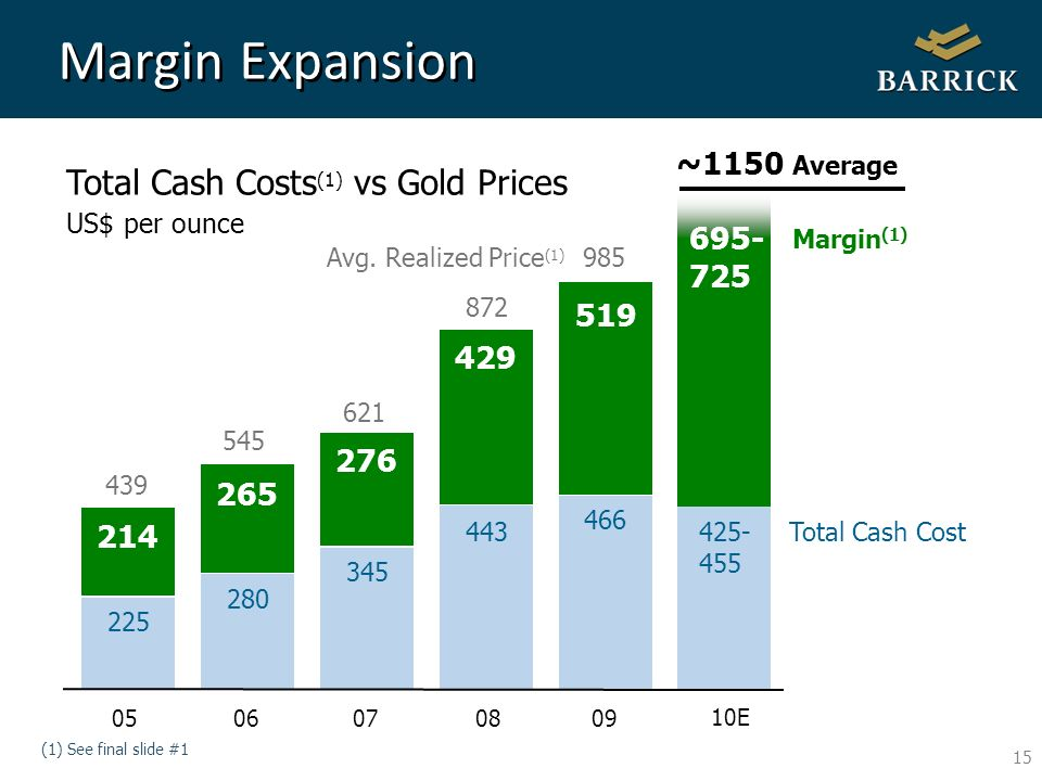 15 Total Cash Costs (1) vs Gold Prices US$ per ounce Margin Expansion (1) See final slide #1 985 ~1150 Average 225 280 345 443 214 265 276 429 519 0506070809 439 545 621 872 466 10E 425- 455 Total Cash Cost 695- 725 Margin (1) Avg.
