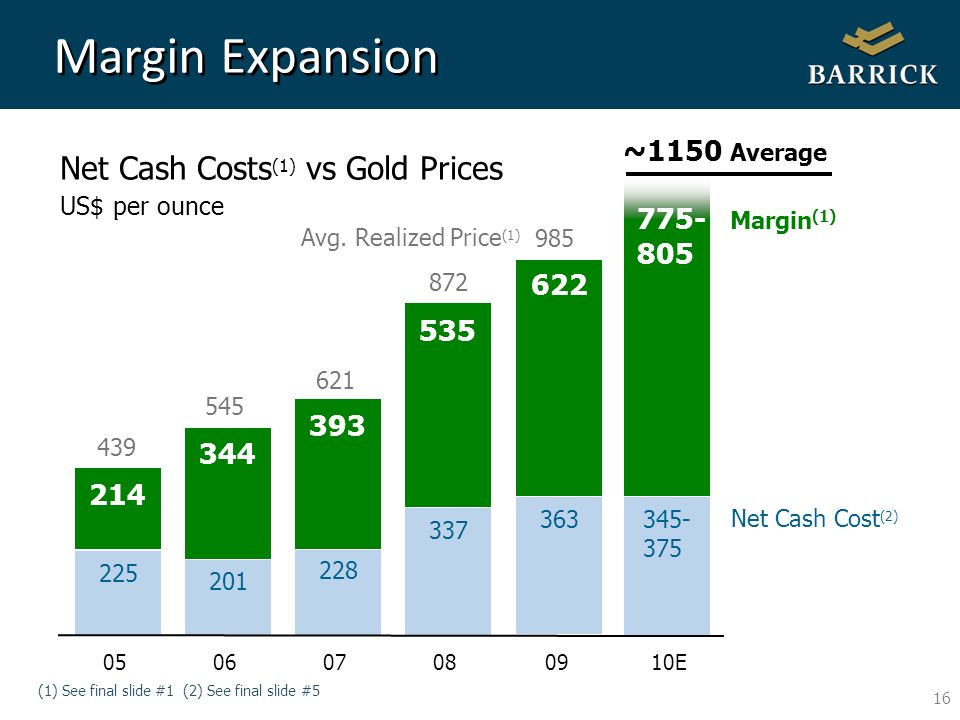 16 Total Cash Costs (1) vs Gold Prices US$ per ounce Net Cash Costs (1) vs Gold Prices US$ per ounce Margin Expansion Net Cash Cost (2) (1) See final slide #1 (2) See final slide # Avg.