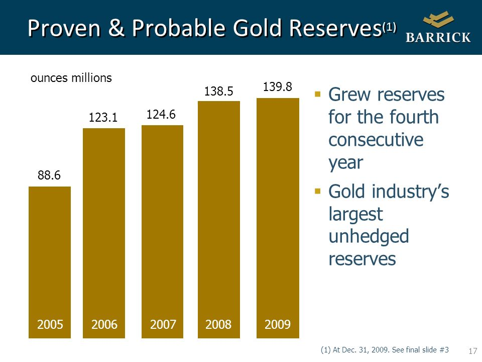 17 Proven & Probable Gold Reserves (1) Grew reserves for the fourth consecutive year Gold industrys largest unhedged reserves ounces millions (1) At Dec.