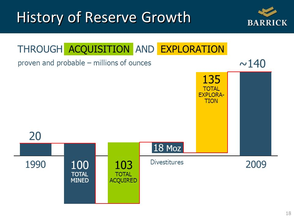 18 THROUGH ACQUISITION AND EXPLORATION proven and probable – millions of ounces History of Reserve Growth 19902009 20 100 TOTAL MINED 103 TOTAL ACQUIRED 135 TOTAL EXPLORA- TION ~140 18 Moz Divestitures