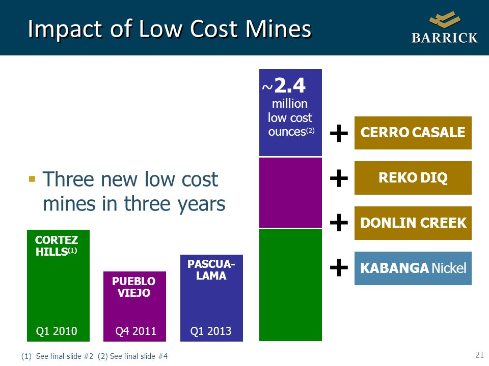 21 Impact of Low Cost Mines Three new low cost mines in three years (1) See final slide #2 (2) See final slide #4 ~ 2.4 million low cost ounces (2) CORTEZ HILLS (1) Q1 2010 PUEBLO VIEJO Q4 2011 PASCUA- LAMA Q1 2013 + CERRO CASALE REKO DIQ + DONLIN CREEK + KABANGA Nickel +