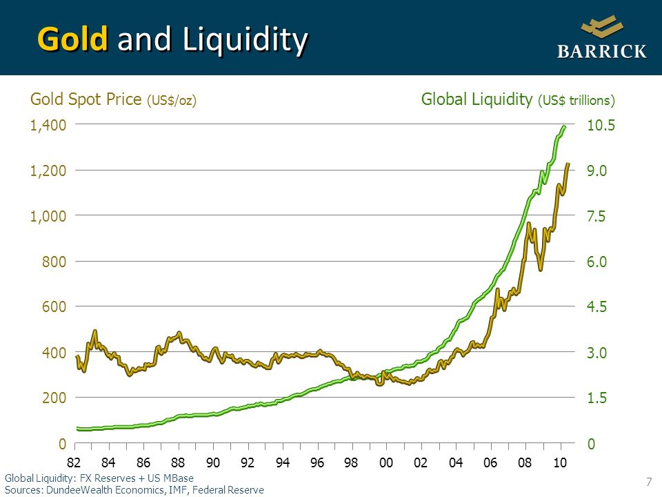 7 Gold and Liquidity ,000 1,200 1, Gold Spot Price (US$/oz) Global Liquidity (US$ trillions) Global Liquidity: FX Reserves + US MBase Sources: DundeeWealth Economics, IMF, Federal Reserve
