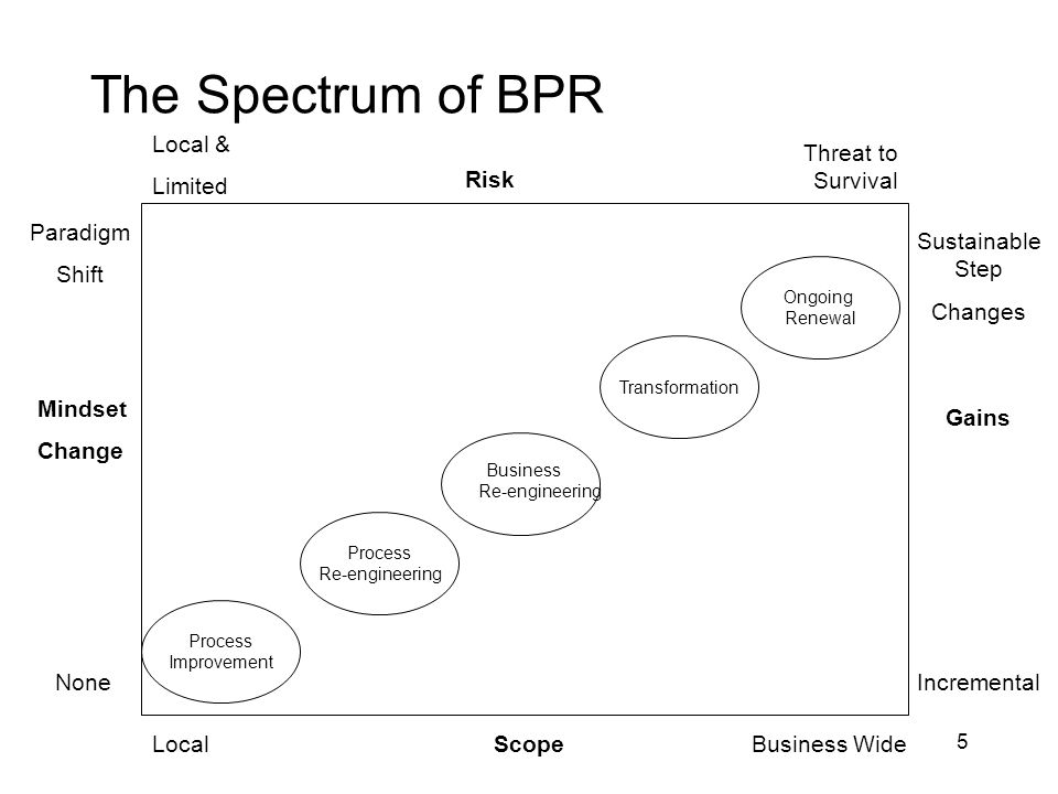 6 Process Improvement Adopted by most firms but is it BPR.