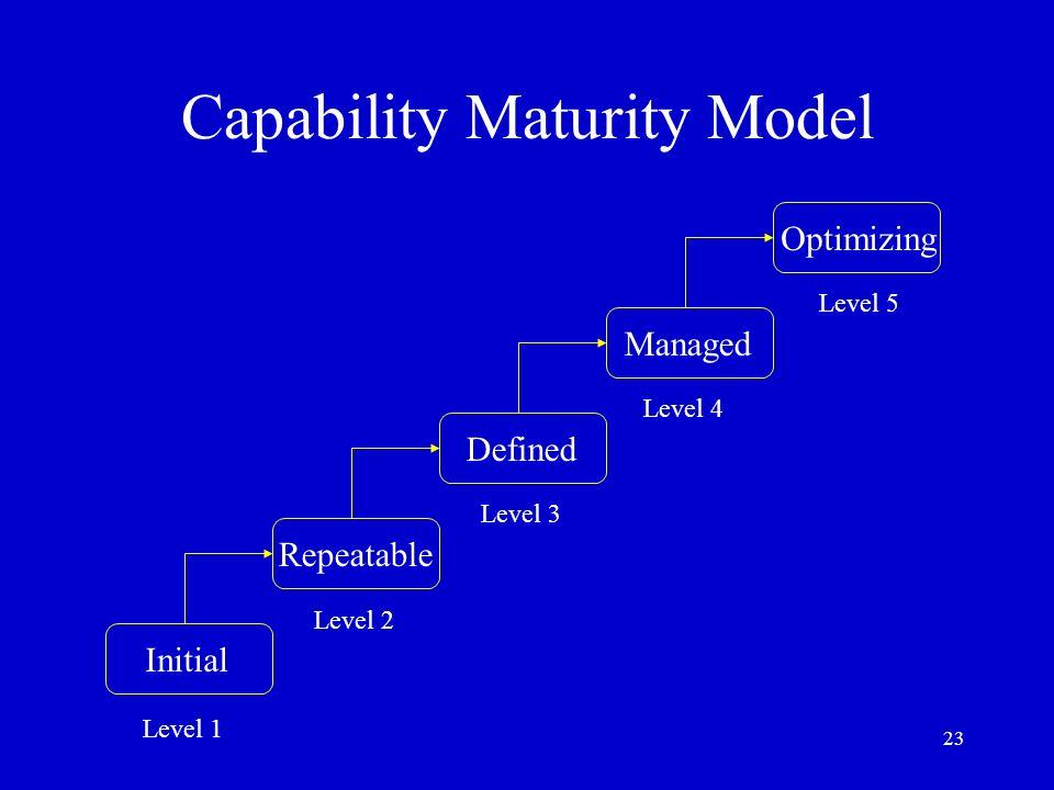 23 Capability Maturity Model Initial Repeatable Managed Defined Optimizing Level 1 Level 2 Level 3 Level 4 Level 5
