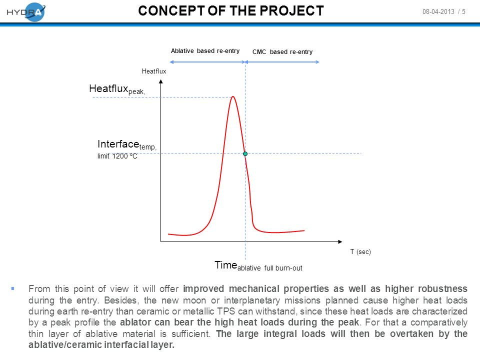 08-04-2013 / 5 CONCEPT OF THE PROJECT Heatflux T (sec) Interface temp, limit 1200 ºC Time ablative full burn-out Ablative based re-entry CMC based re-