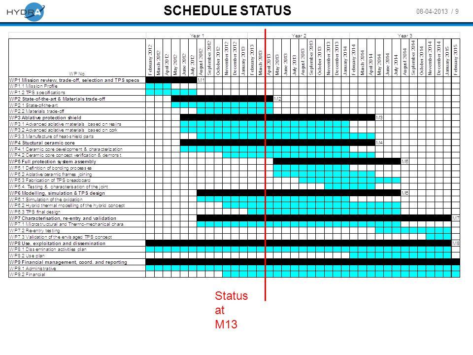 08-04-2013 / 9 M8 SCHEDULE STATUS Status at M13