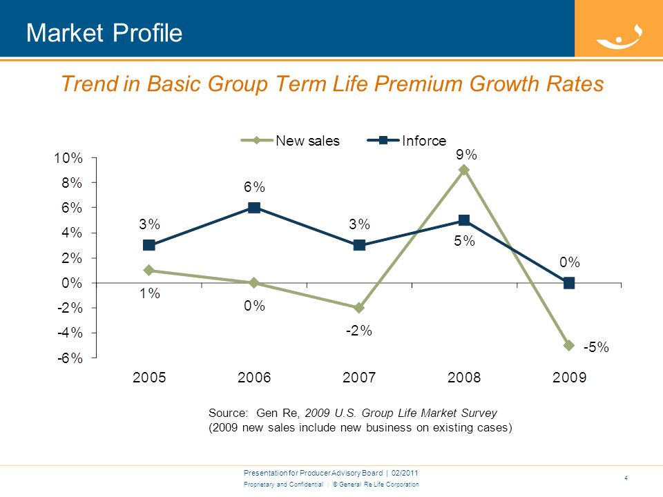 Proprietary and Confidential | © General Re Life Corporation Market Profile Presentation for Producer Advisory Board | 02/2011 3 Trend in LTD & STD Inforce Premium Growth Rates Source: Gen Re, 2009 U.S.